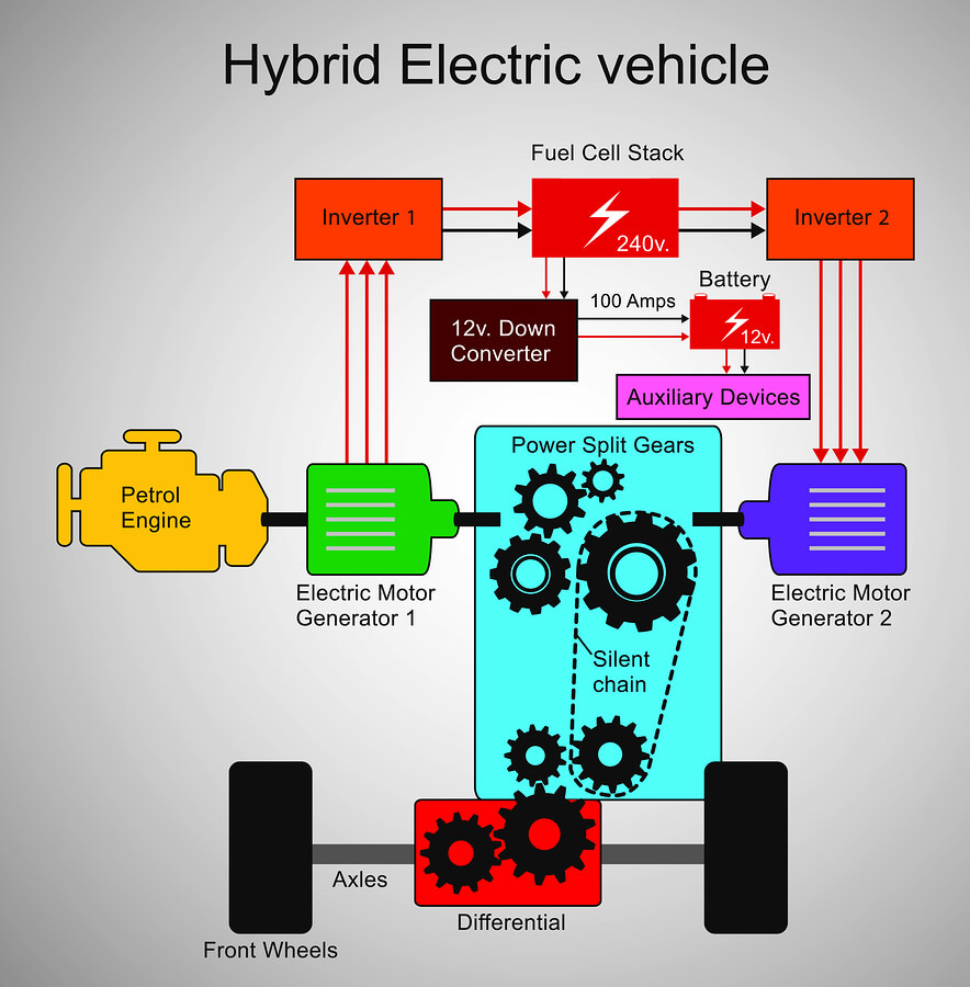 power efficiency - Are you really helping save the planet using an electric or hybrid vehicle 2
