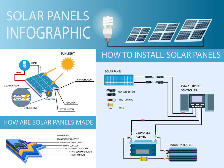 power efficiency - How do Solar Panels Work 3