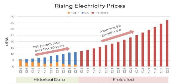 Power Pro Rising Bills